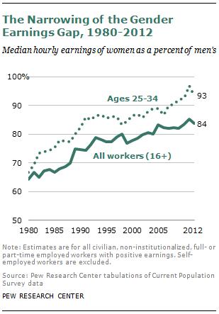 The Narrowing of the Gender Earnings Gap, 1980-2012
