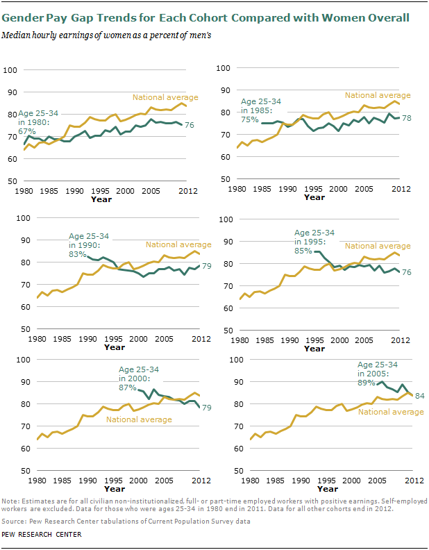 Gender Pay Gap Trends for Each Cohort Compared with Women Overall