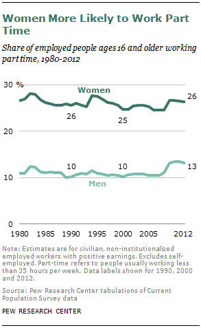 Women More Likely to Work Part Time