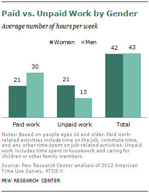 Paid vs. Unpaid Work by Gender