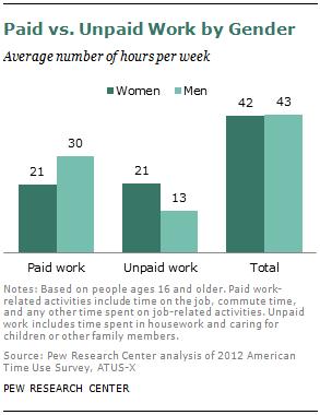 Paid vs. Unpaid Work by Gender