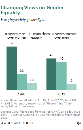 Changing Views on Gender Equality