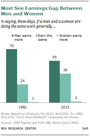Most See Earnings Gap Between Men and Women