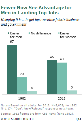 Fewer Now See Advantage for Men in Landing Top Jobs