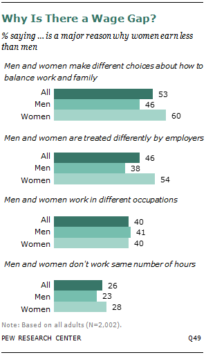 Why Is There a Wage Gap?