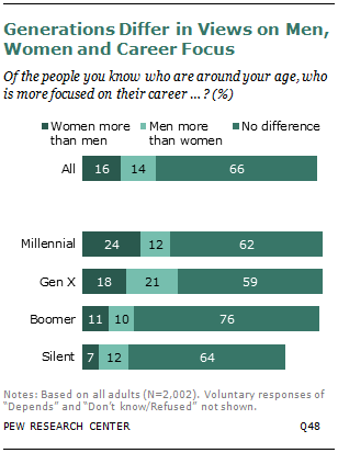 Generations Differ in Views on Men, Women and Career Focus