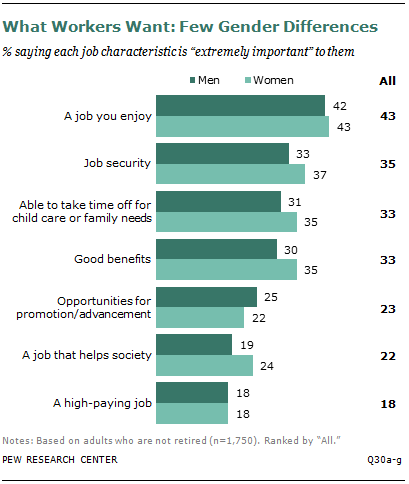 What Workers Want: Few Gender Differences