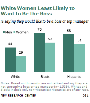 White Women Least Likely to Want to Be the Boss