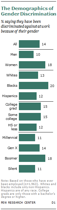 The Demographics of Gender Discrimination