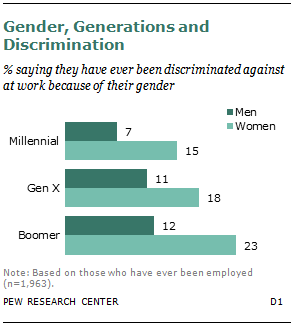 Gender, Generations and Discrimination