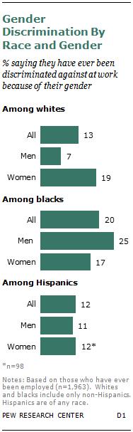 Gender Discrimination By Race and Gender
