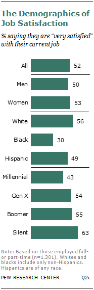 The Demographics of Job Satisfaction