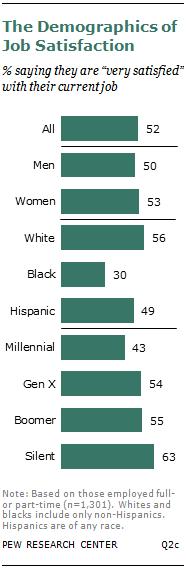 The Demographics of Job Satisfaction