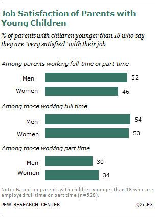 Job Satisfaction of Parents with Young Children