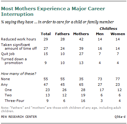 Most Mothers Experience a Major Career Interruption