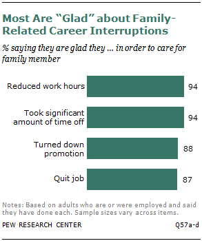 "Most Are ""Glad"" about Family-Related Career Interruptions"