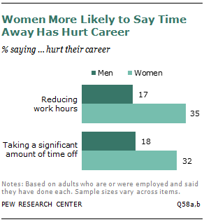 Women More Likely to Say Time Away Has Hurt Career