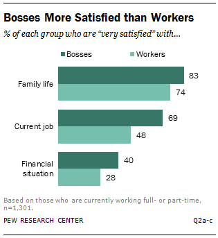 Bosses More Satisfied than Workers