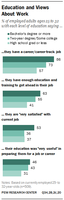 Education and Views About Work