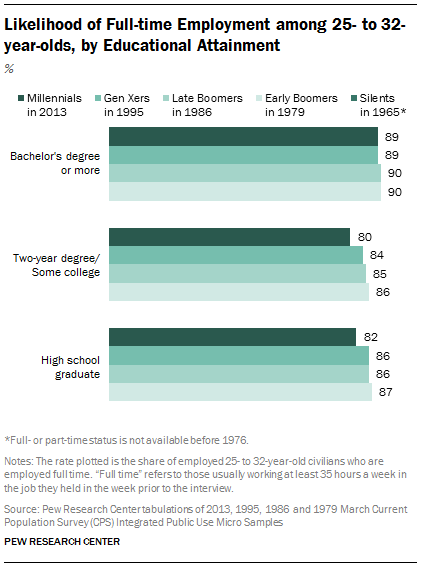 Likelihood of Full-time Employment among 25- to 32-year-olds, by Educational Attainment