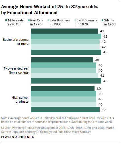 Average Hours Worked of 25- to 32-year-olds,  by Educational Attainment