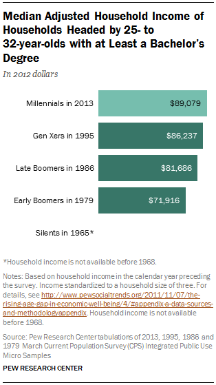 Median Adjusted Household Income of Households Headed by 25- to  32-year-olds with at Least a Bachelor's Degree