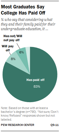 Most Graduates Say College Has Paid Off