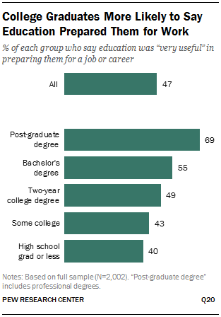 College Graduates More Likely to Say Education Prepared Them for Work