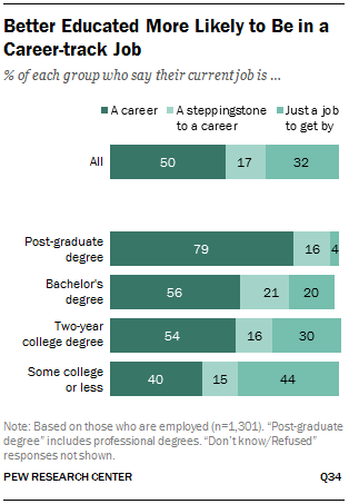 Better Educated More Likely to Be in a Career-track Job