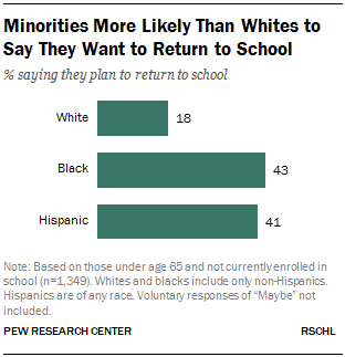 Minorities More Likely Than Whites to Say They Want to Return to School