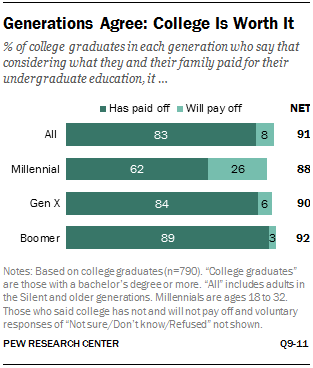 Generations Agree: College Is Worth It