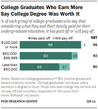 College Graduates Who Earn More Say College Degree Was Worth It