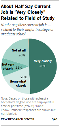 """About Half Say Current Job Is """"Very Closely"""" Related to Field of Study"""