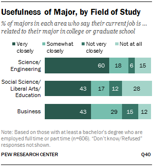 Usefulness of Major, by Field of Study