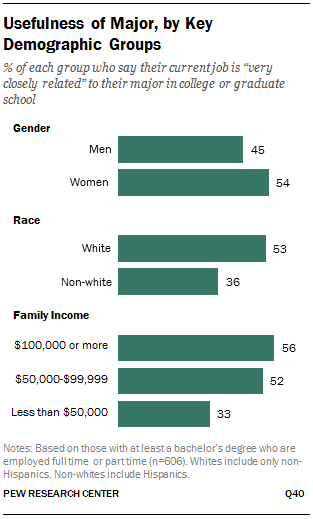 Usefulness of Major, by Key Demographic Groups