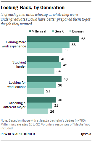 Looking Back, by Generation