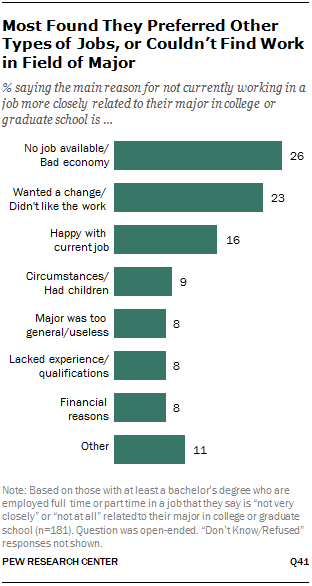 Most Found They Preferred Other Types of Jobs, or Couldn't Find Work in Field of Major