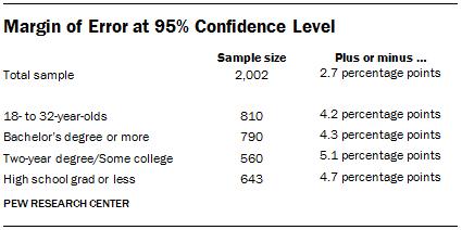 Margin of Error at 95% Confidence Level