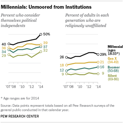 pew research