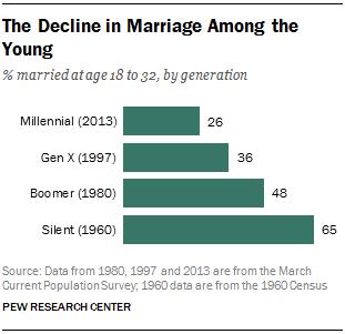 Radiometric dating age ranges of generations