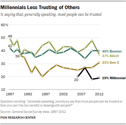 Millennials Less Trusting of Others
