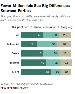 145af7bf564 Fewer Millennials See Big Differences Between Parties
