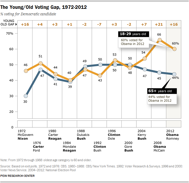 Millennials in Adulthood | Pew Research Center