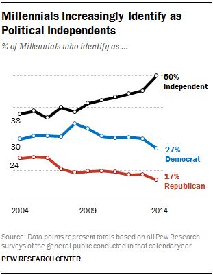 Millennials Increasingly Identify as Political Independents