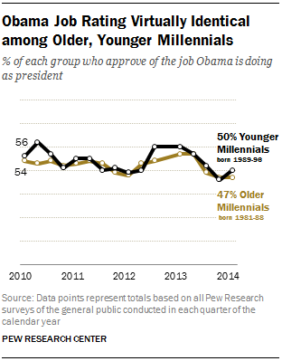 Obama Job Rating Virtually Identical among Older, Younger Millennials