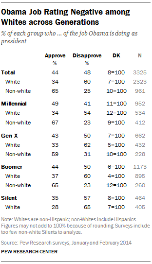 Obama Job Rating Negative among Whites across Generations