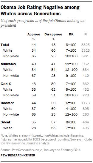 Obama Job Rating Negative among Whites across Generations