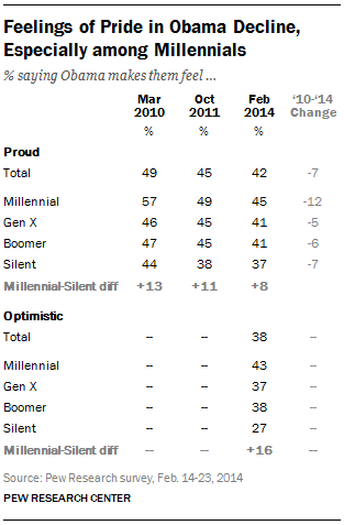 Feelings of Pride in Obama Decline,  Especially among Millennials