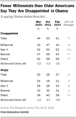 Fewer Millennials than Older Americans Say They Are Disappointed in Obama