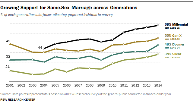 Growing Support for Same-Sex Marriage across Generations